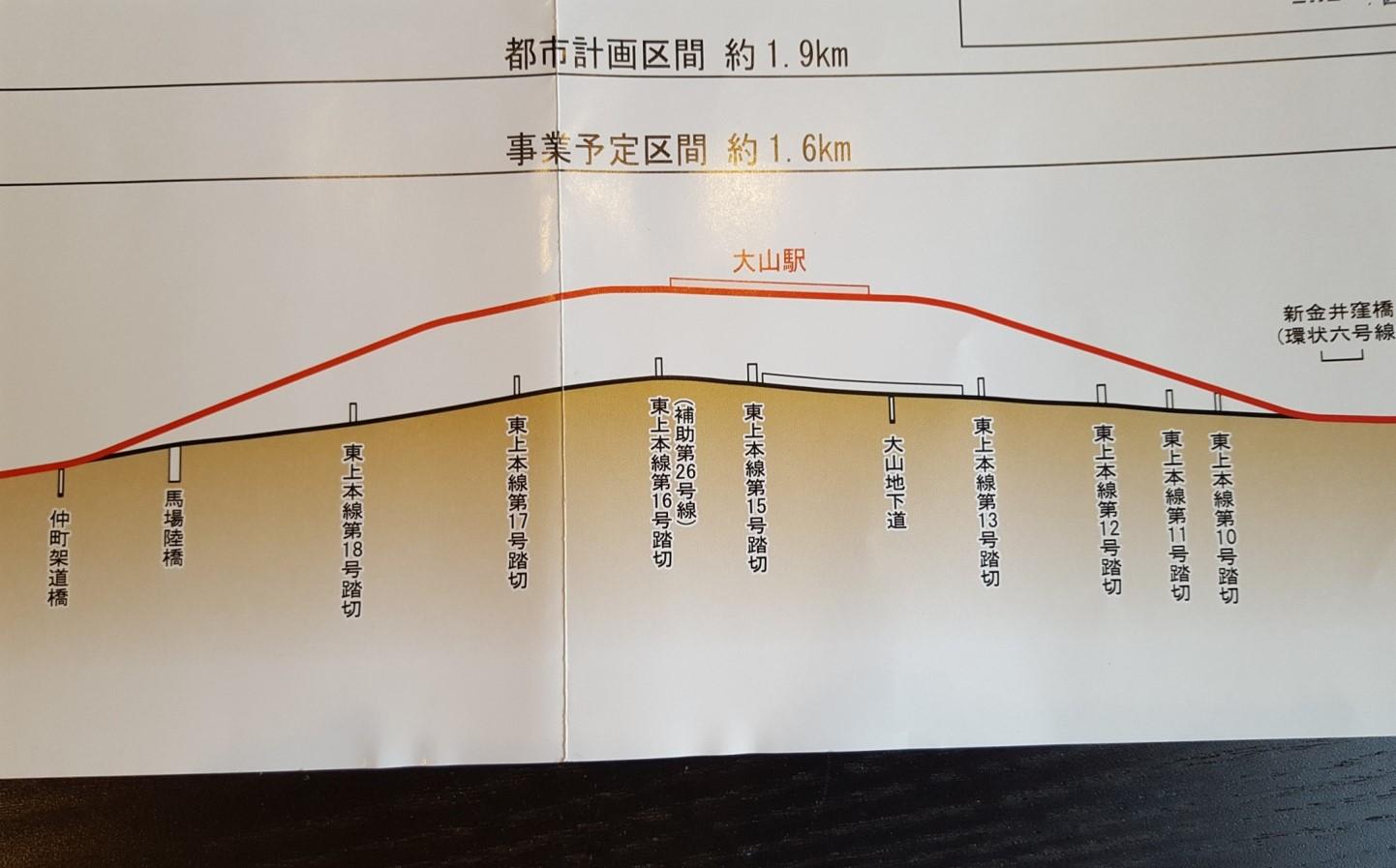 大山駅付近連続立体化縦断図